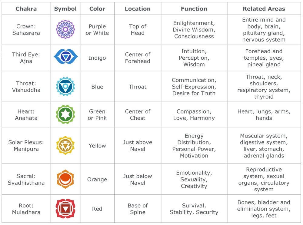 graphic about Free Printable Chakra Chart titled Reiki Therapeutic Chakras Chart - Reiki Therapeutic